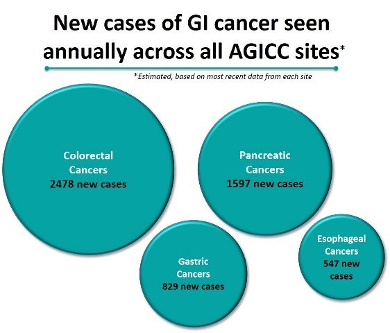 New cases of GI cancer seen annually across all AGICC sites
