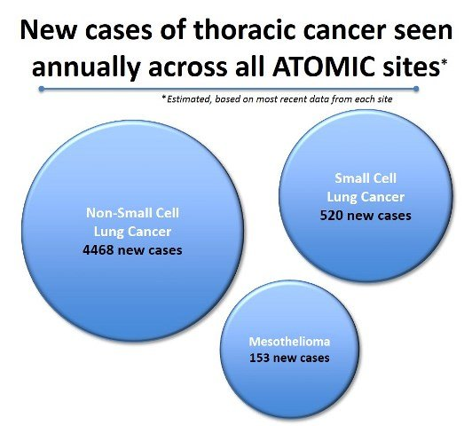 New cases of thoracic cancer seen annually across all ATOMIC sites