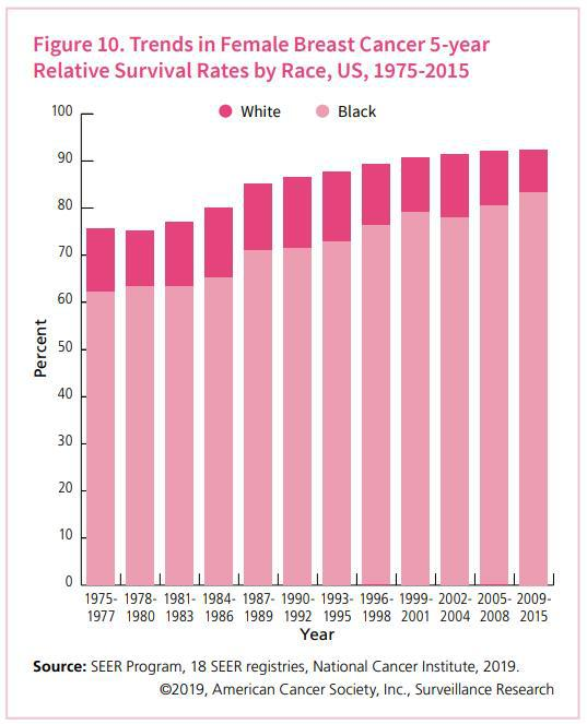 Breast Cancer Survival Rates - American Cancer Society